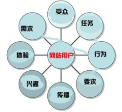 網站建設運營和優化要點