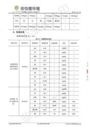 2019土壤自行檢測報告7/13