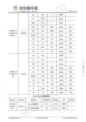 2019土壤自行檢測報告9/13